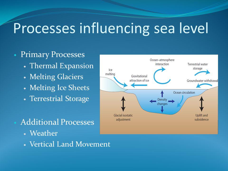 Processes influencing sea level