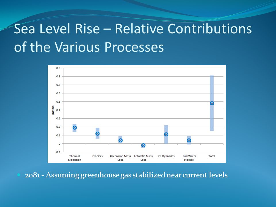 Sea Level Rise – Relative Contributions of the Various Processes