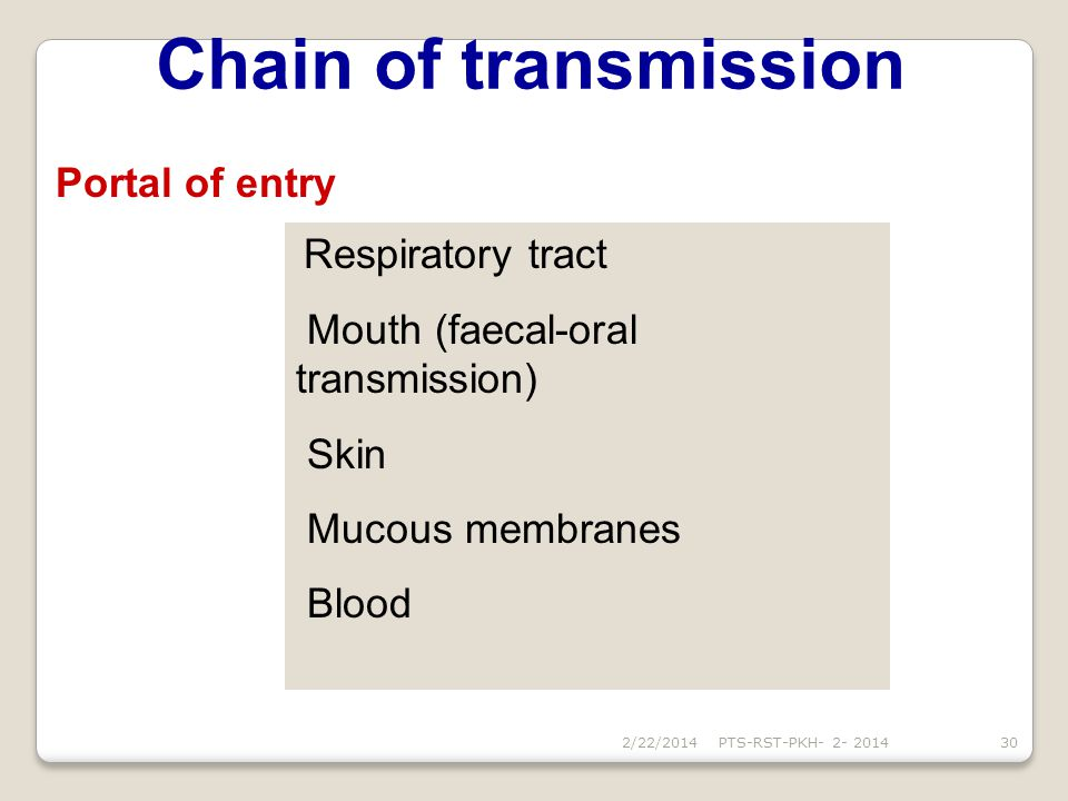 Chain of transmission Portal of entry Mouth (faecal-oral transmission)