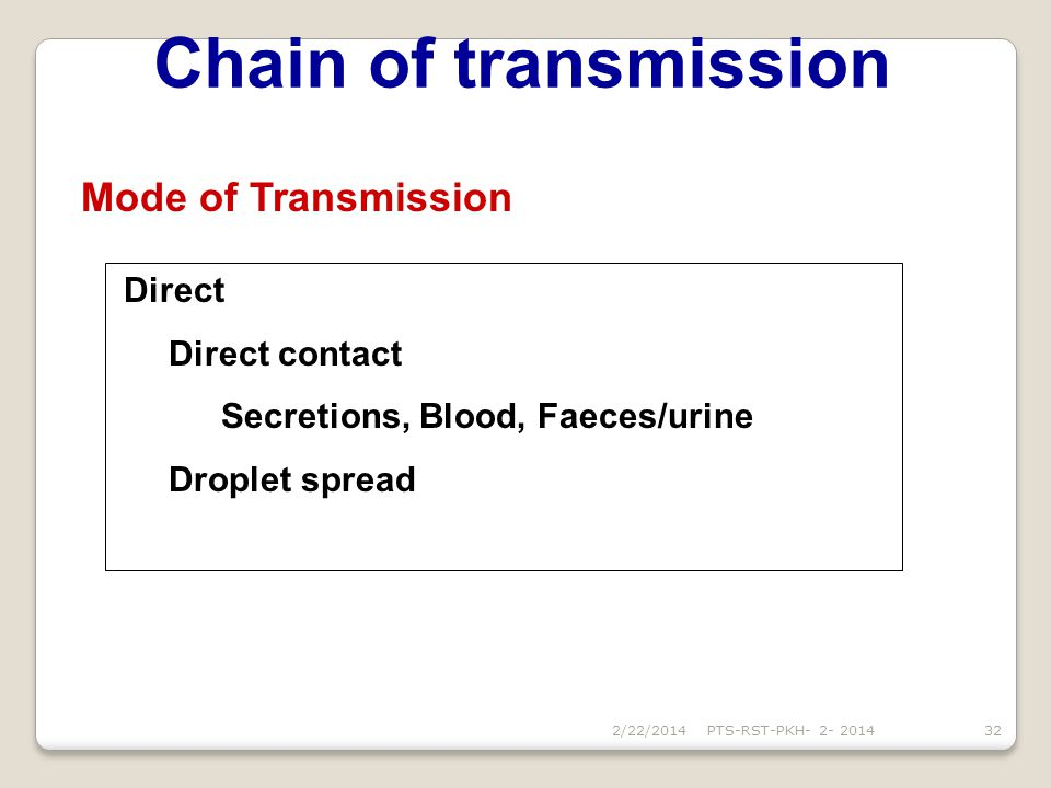 Chain of transmission Mode of Transmission Direct contact