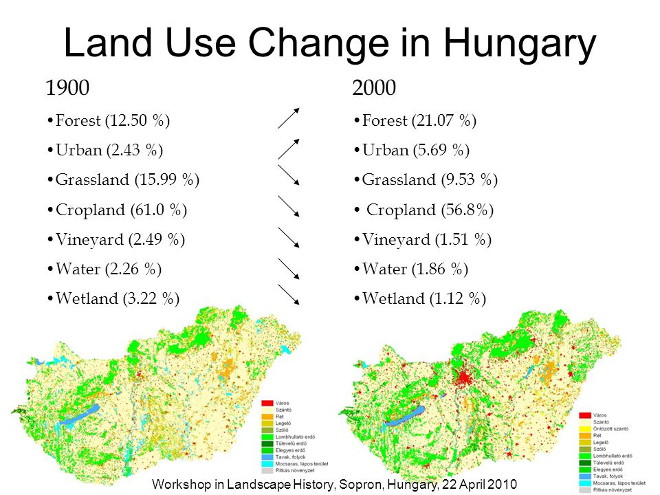 Land Use Change in Hungary