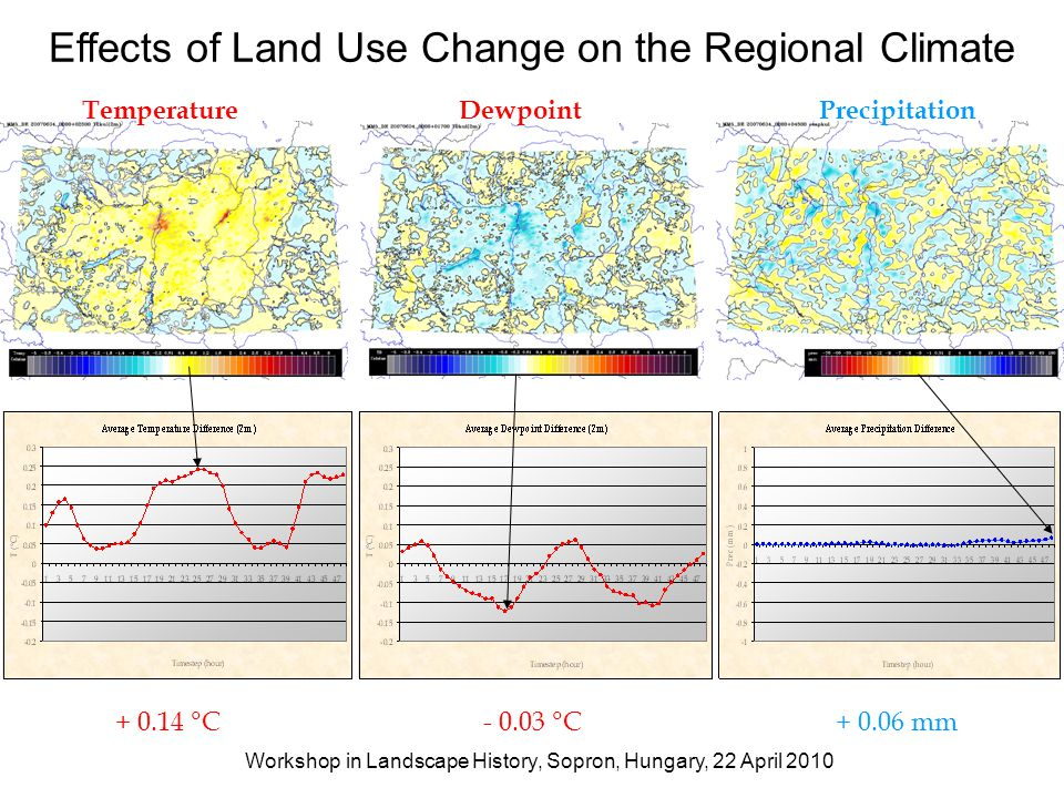 Effects of Land Use Change on the Regional Climate