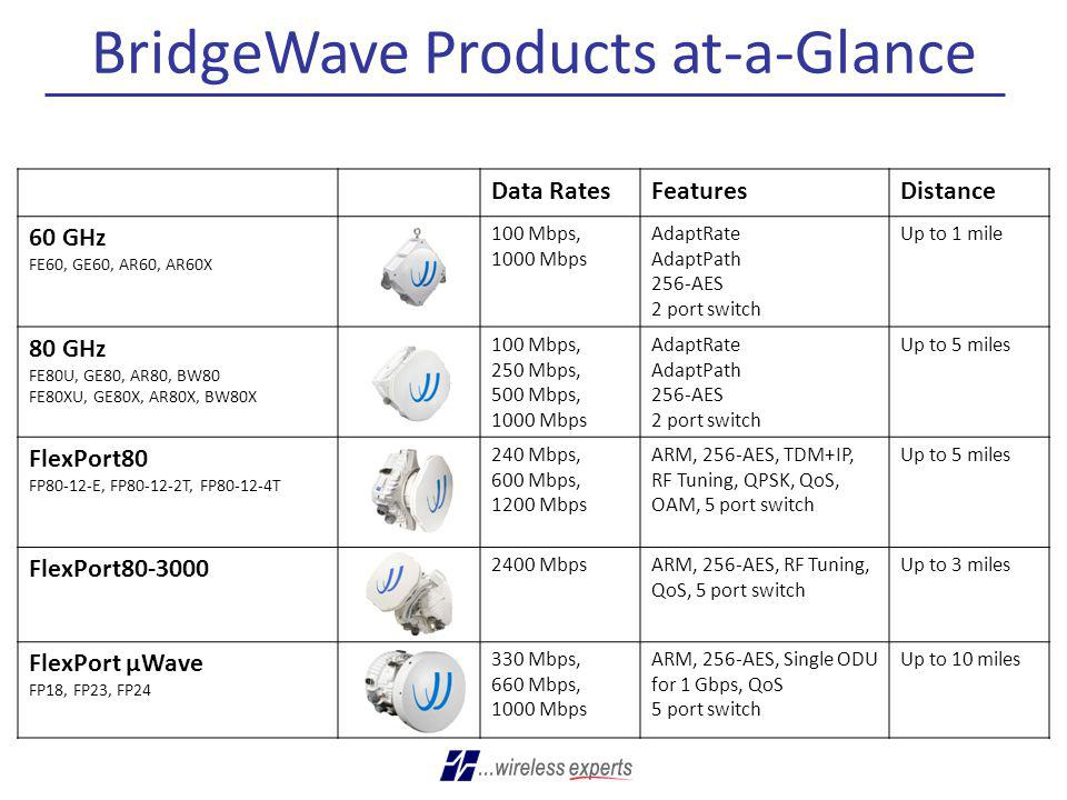 BridgeWave Products at-a-Glance