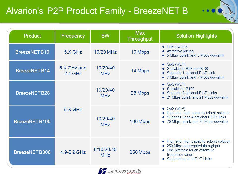 Alvarion's P2P Product Family - BreezeNET B