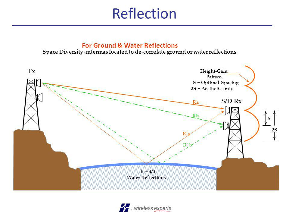 Reflection For Ground & Water Reflections Tx S/D Rx