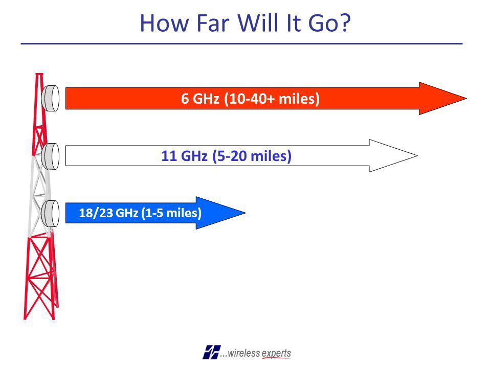 How Far Will It Go 6 GHz (10-40+ miles) 11 GHz (5-20 miles)