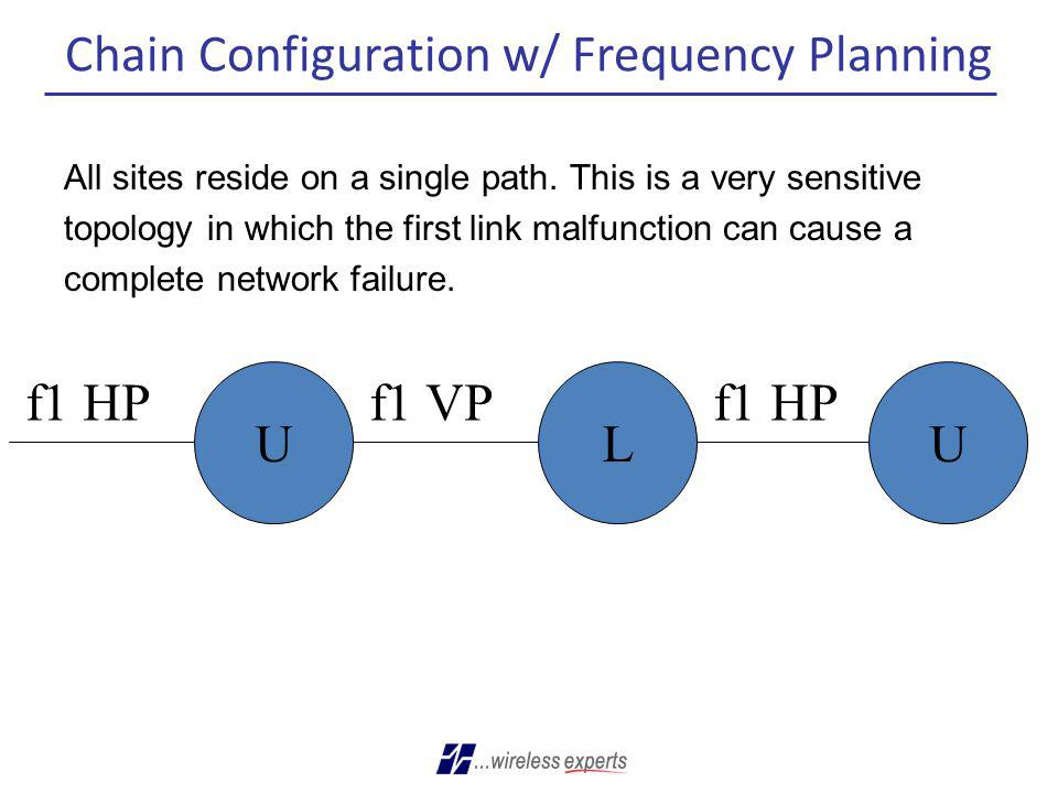 Chain Configuration w/ Frequency Planning