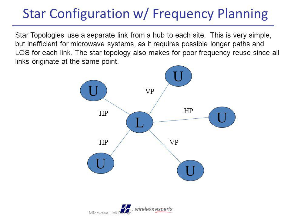 Star Configuration w/ Frequency Planning