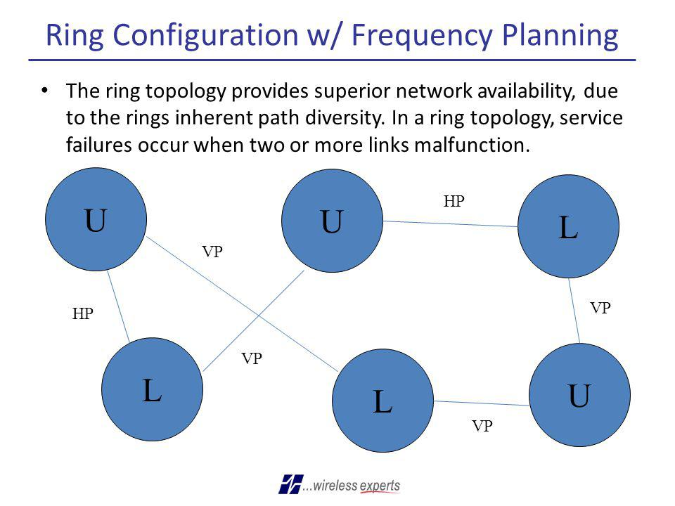 Ring Configuration w/ Frequency Planning