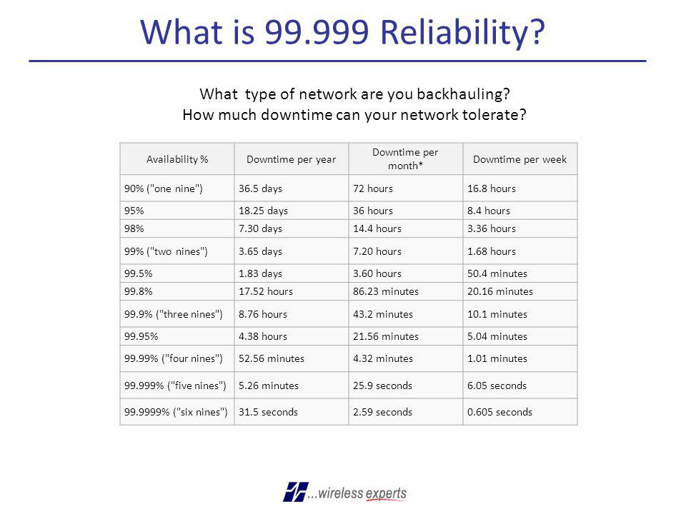 What is 99.999 Reliability What type of network are you backhauling