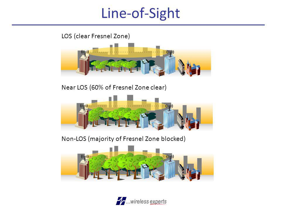 Line-of-Sight LOS (clear Fresnel Zone)