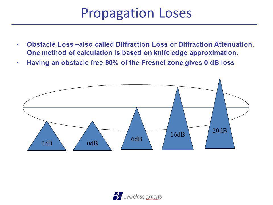 Propagation Loses