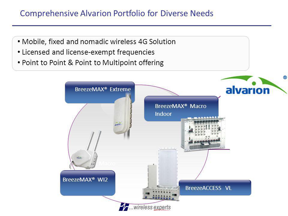 Comprehensive Alvarion Portfolio for Diverse Needs