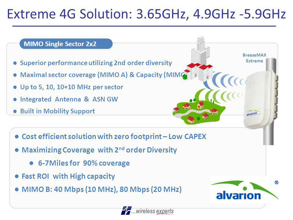 Extreme 4G Solution: 3.65GHz, 4.9GHz -5.9GHz