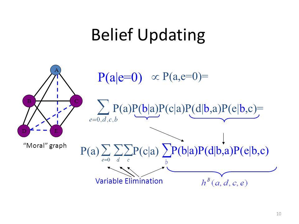 Belief Updating P(a|e=0) P(a,e=0)= P(a)P(b|a)P(c|a)P(d|b,a)P(e|b,c)=