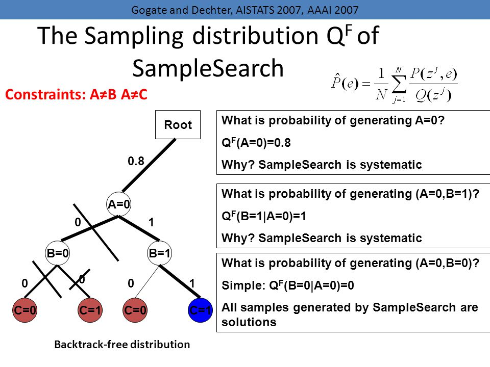 The Sampling distribution QF of SampleSearch