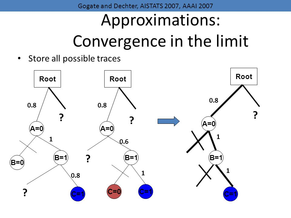 Approximations: Convergence in the limit