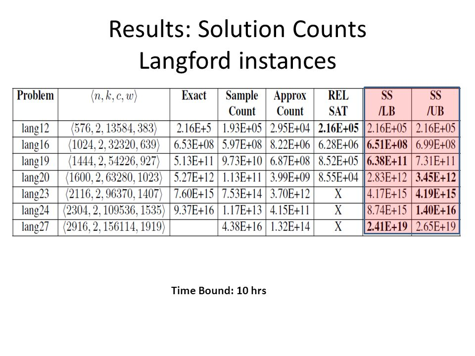 Results: Solution Counts Langford instances