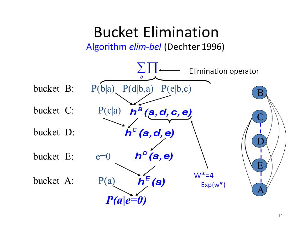 Bucket Elimination Algorithm elim-bel (Dechter 1996)