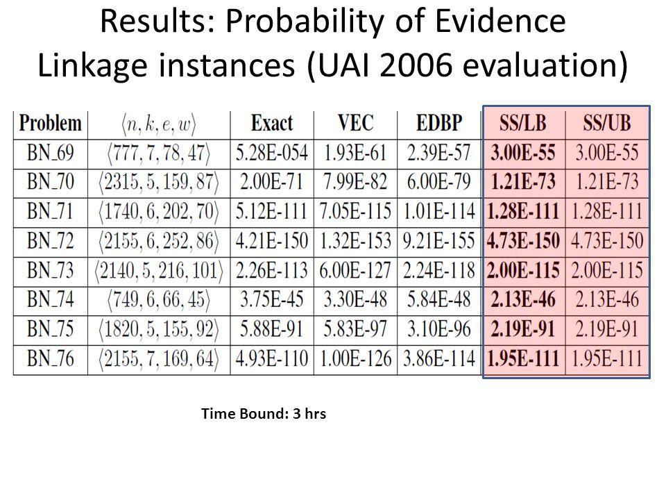 Results: Probability of Evidence Linkage instances (UAI 2006 evaluation)
