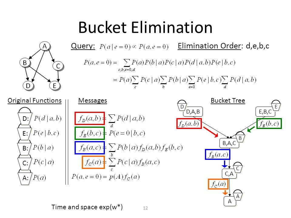 Bucket Elimination Query: Elimination Order: d,e,b,c