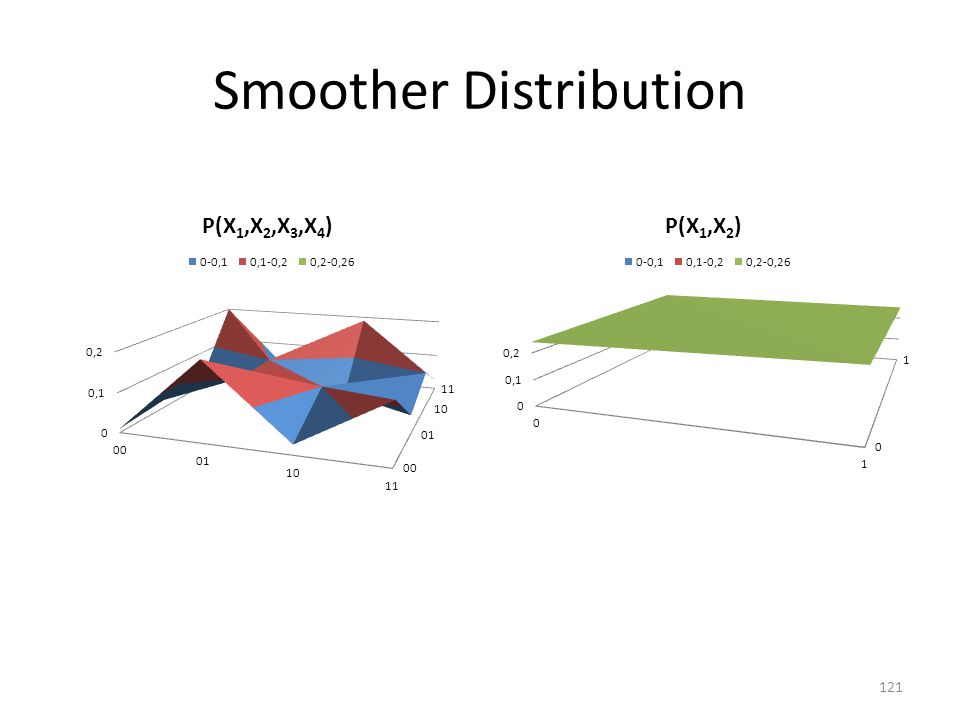 Smoother Distribution