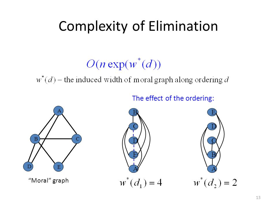Complexity of Elimination