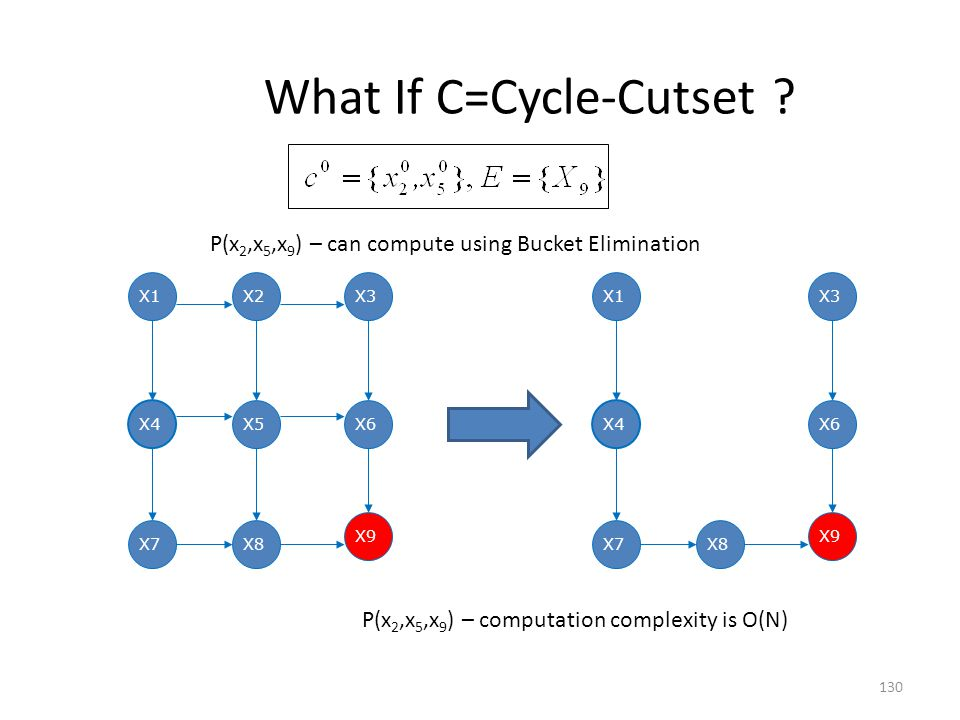 What If C=Cycle-Cutset
