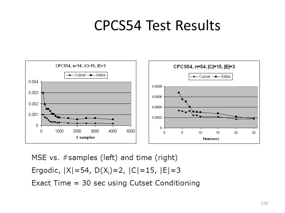 CPCS54 Test Results MSE vs. #samples (left) and time (right)