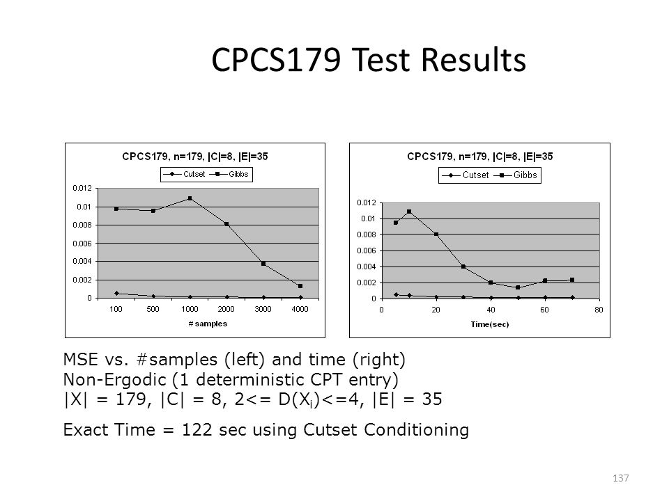 CPCS179 Test Results MSE vs. #samples (left) and time (right)