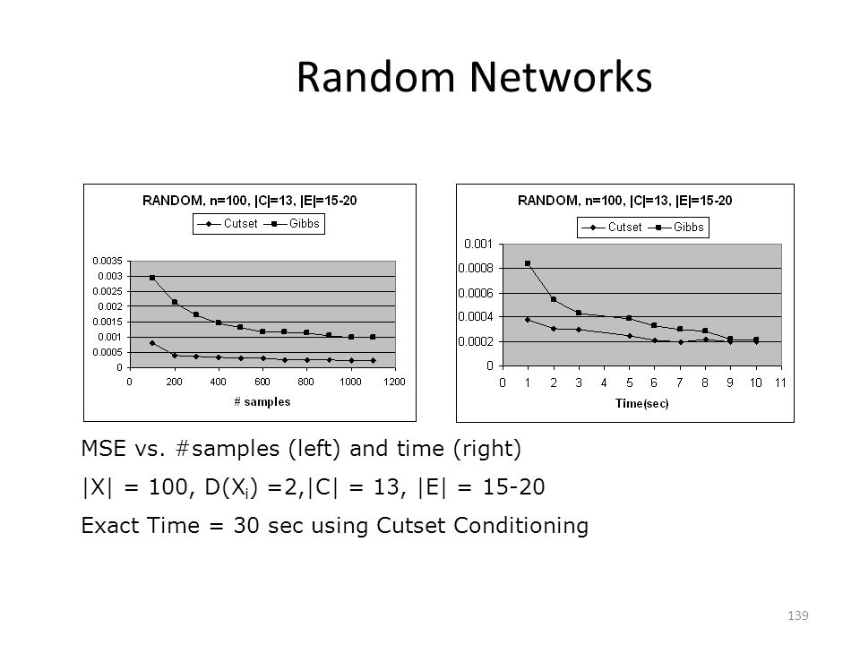 Random Networks MSE vs. #samples (left) and time (right)