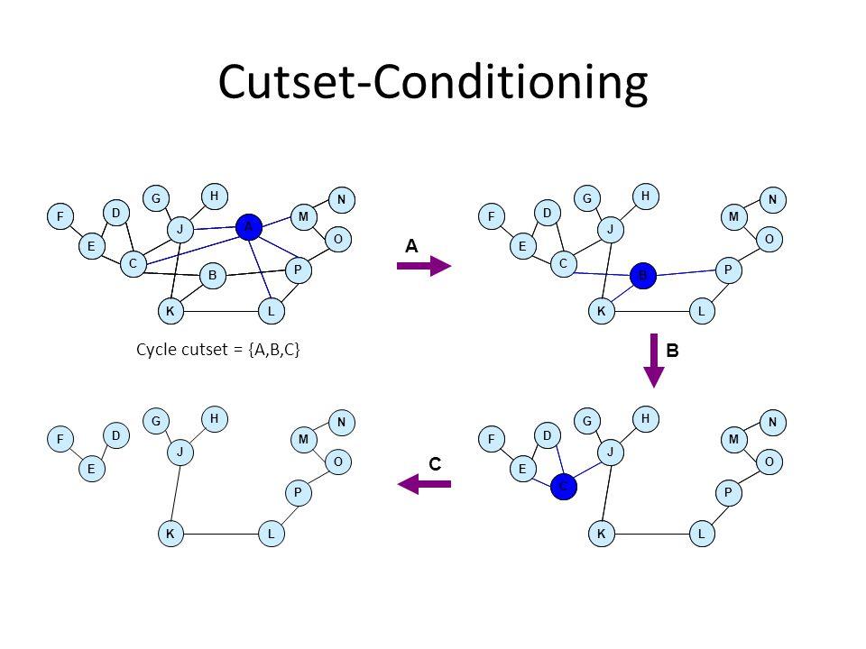 Cutset-Conditioning A Cycle cutset = {A,B,C} B C C P J A L B E D F M O