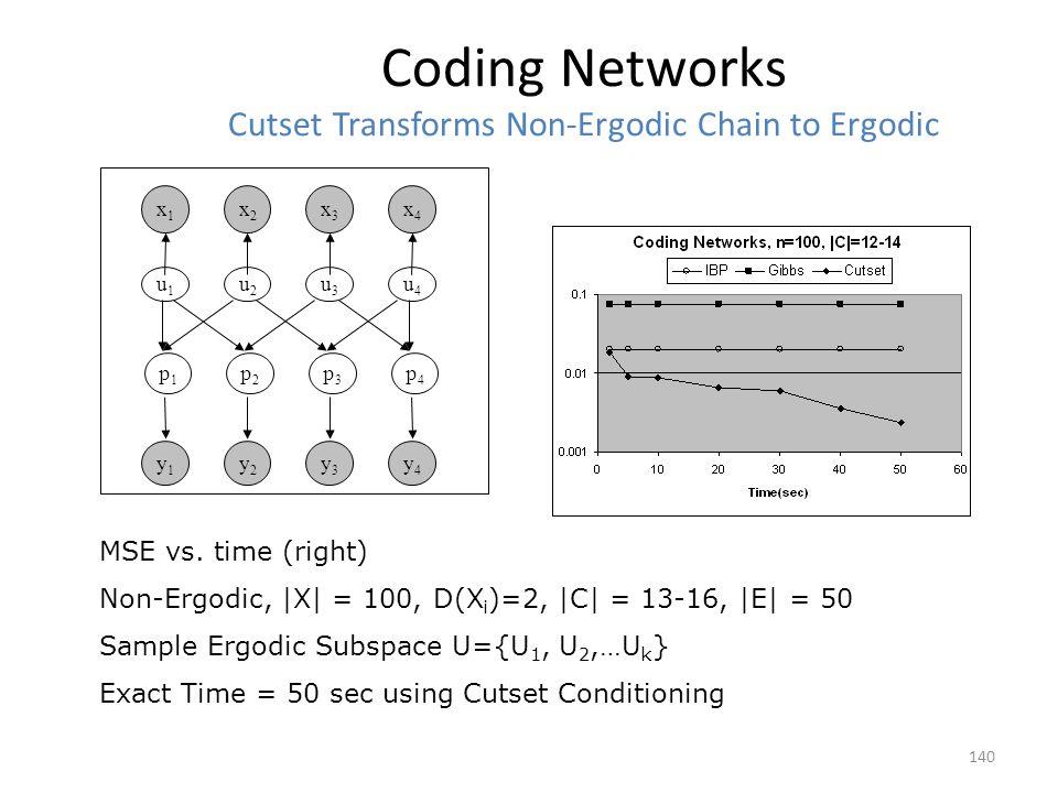Coding Networks Cutset Transforms Non-Ergodic Chain to Ergodic