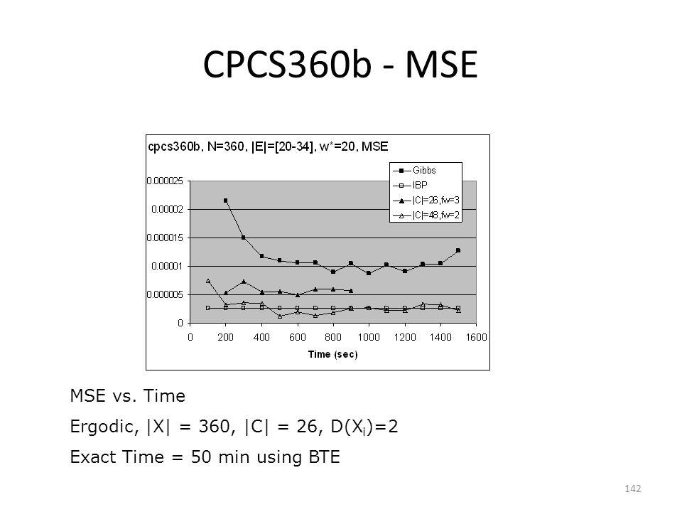 CPCS360b - MSE MSE vs. Time Ergodic, |X| = 360, |C| = 26, D(Xi)=2