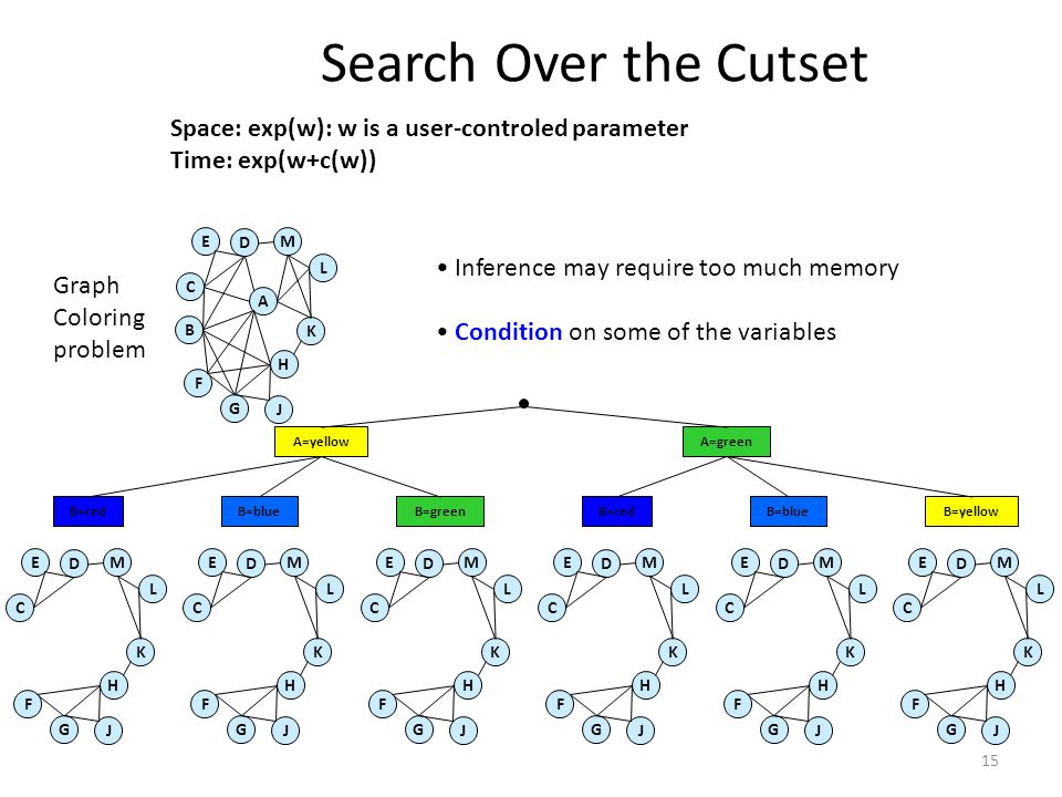 Search Over the Cutset Space: exp(w): w is a user-controled parameter