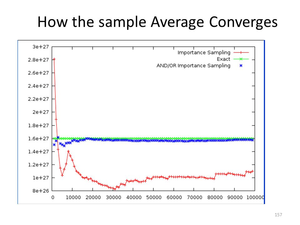How the sample Average Converges