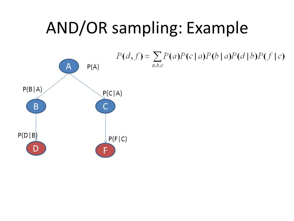 AND/OR sampling: Example
