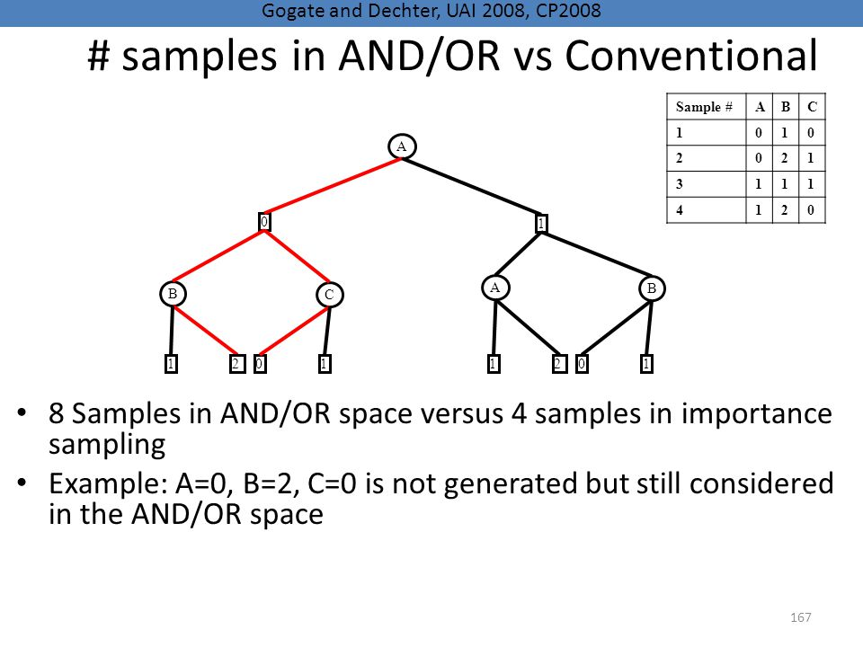 # samples in AND/OR vs Conventional