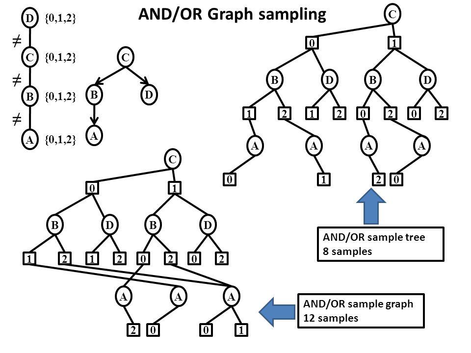 AND/OR Graph sampling ≠ ≠ ≠ C 1 B D 2 A D {0,1,2} C {0,1,2} C B D A B
