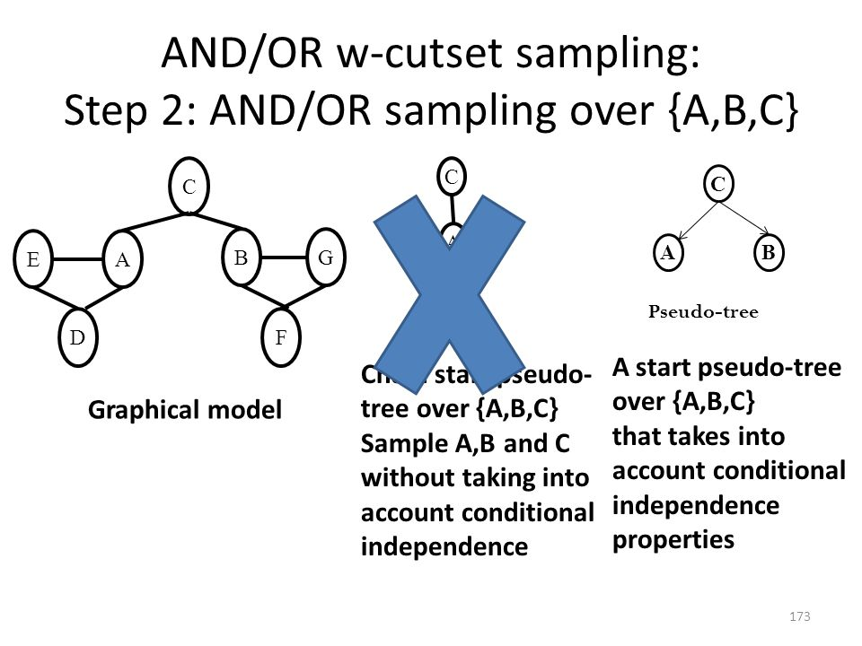 AND/OR w-cutset sampling: Step 2: AND/OR sampling over {A,B,C}