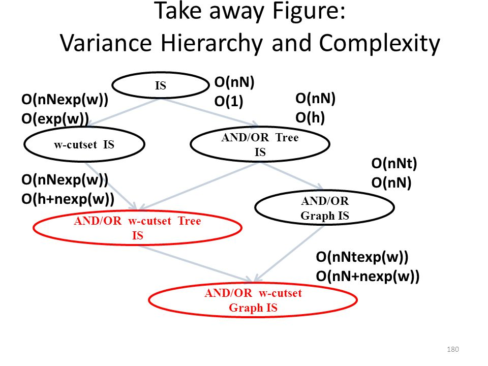 Take away Figure: Variance Hierarchy and Complexity