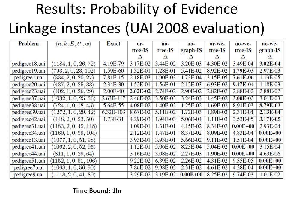 Results: Probability of Evidence Linkage instances (UAI 2008 evaluation)
