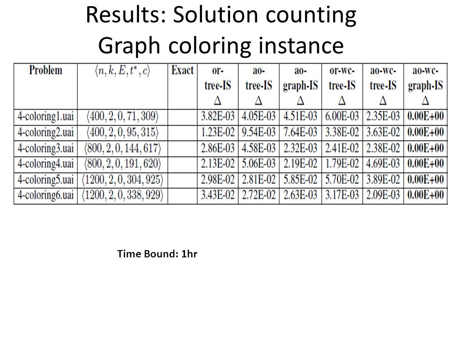 Results: Solution counting Graph coloring instance