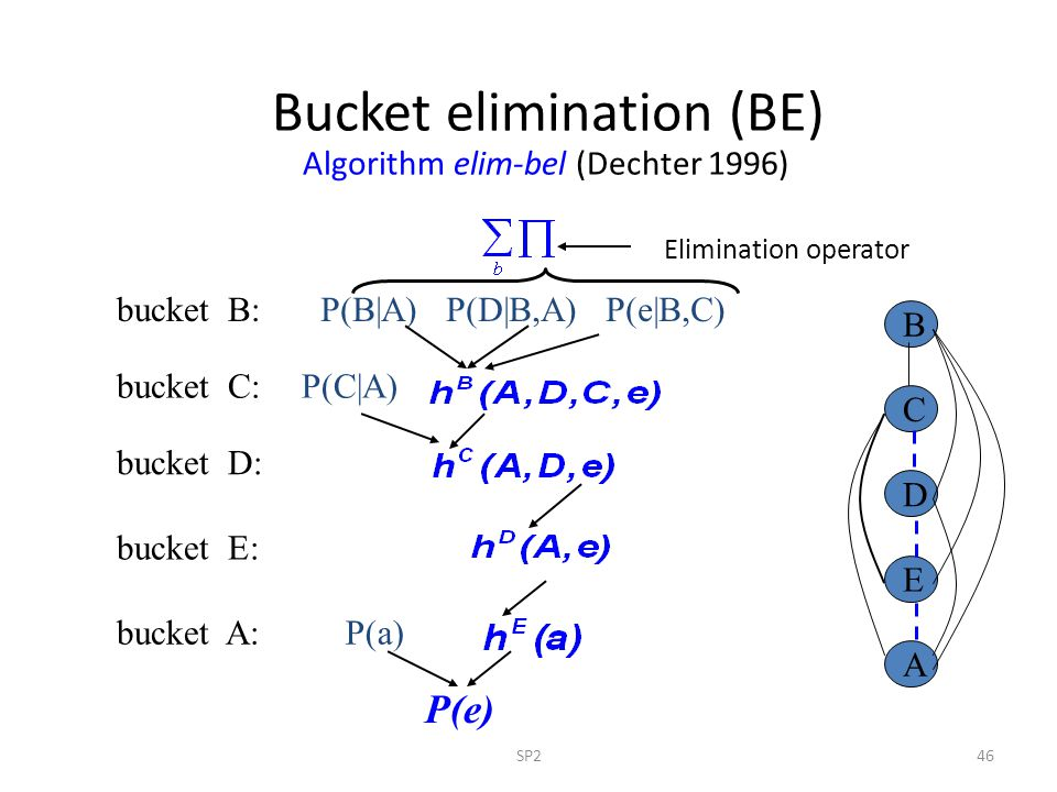 Bucket elimination (BE) Algorithm elim-bel (Dechter 1996)
