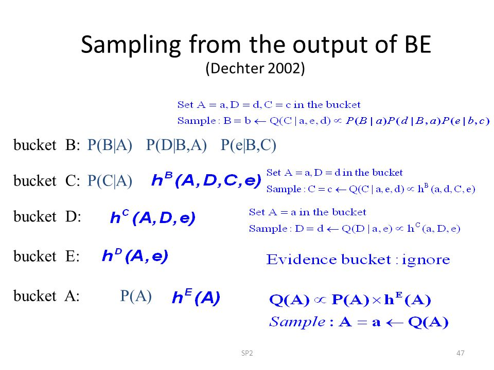 Sampling from the output of BE (Dechter 2002)