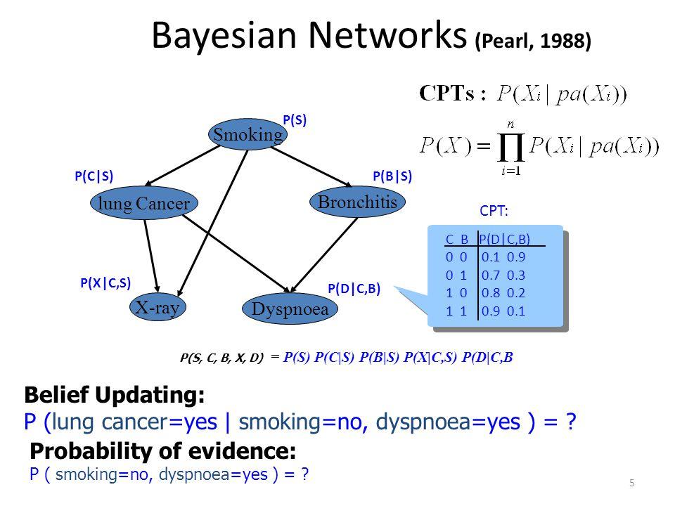Bayesian Networks (Pearl, 1988)