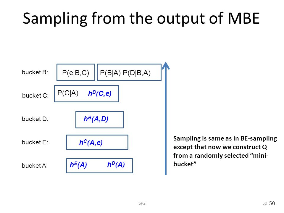 Sampling from the output of MBE
