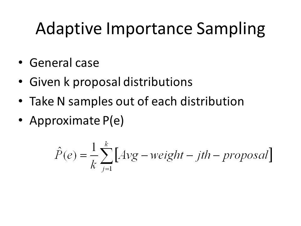 Adaptive Importance Sampling