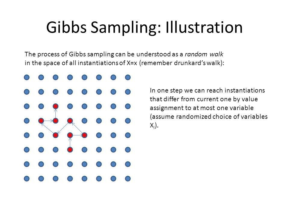 Gibbs Sampling: Illustration