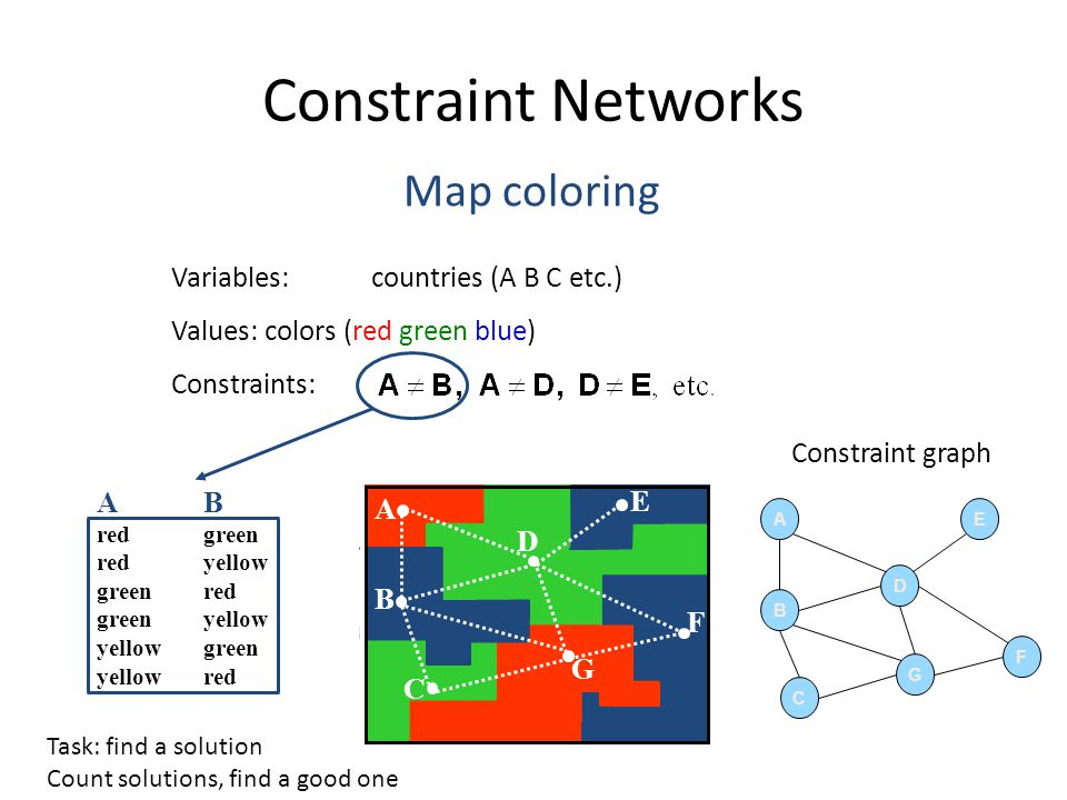 Constraint Networks Map coloring Variables: countries (A B C etc.)